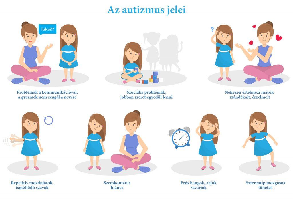 Autizmus jelei